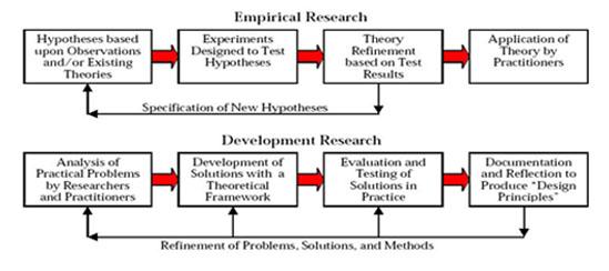 statswork epirical-research