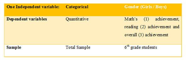Data Analysis Plan for Analysis of Covariance (MANCOVA