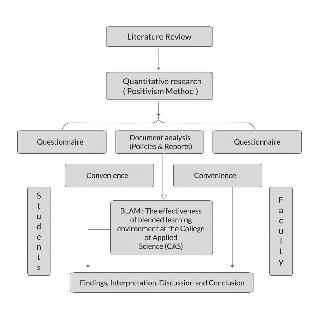 research-design