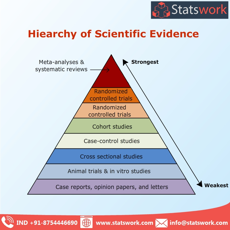 hierachy of scientific evidence